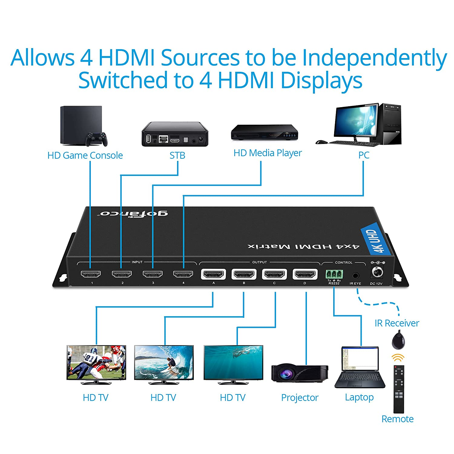 Gofanco 4k 4x4 Hdmi Matrix Splitter And Switch With Ir Details About Cat5e Cat6 Auto Extender Rs 232 Control Up To 60hz 420 3d 14 Hdcp 22dolby Truehd Edid