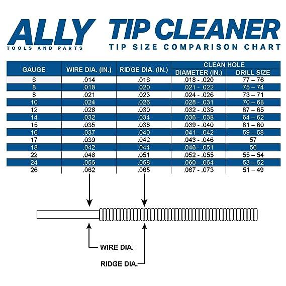 Wire Dimensions Chart 039 X 070 - WIRE Center •