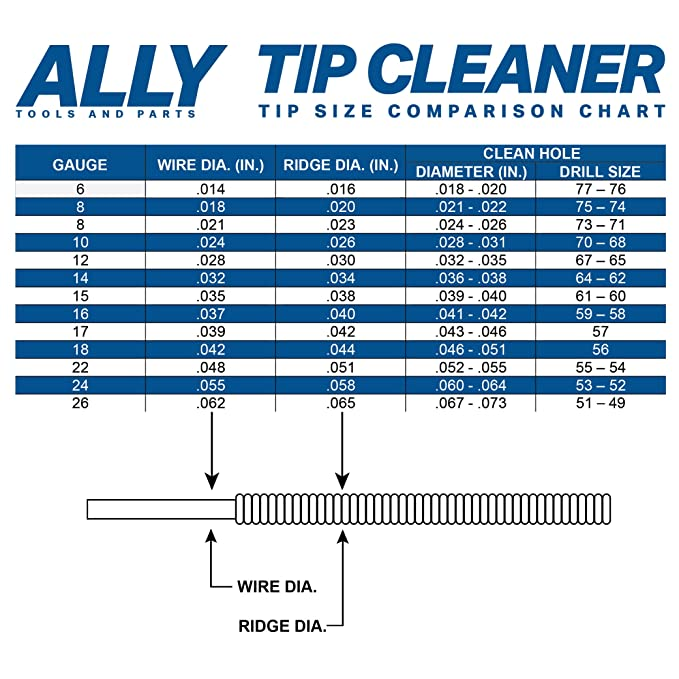 ALLY Tools Professional Large and Small 13 Wire Oxy-Acetylene Tip ...