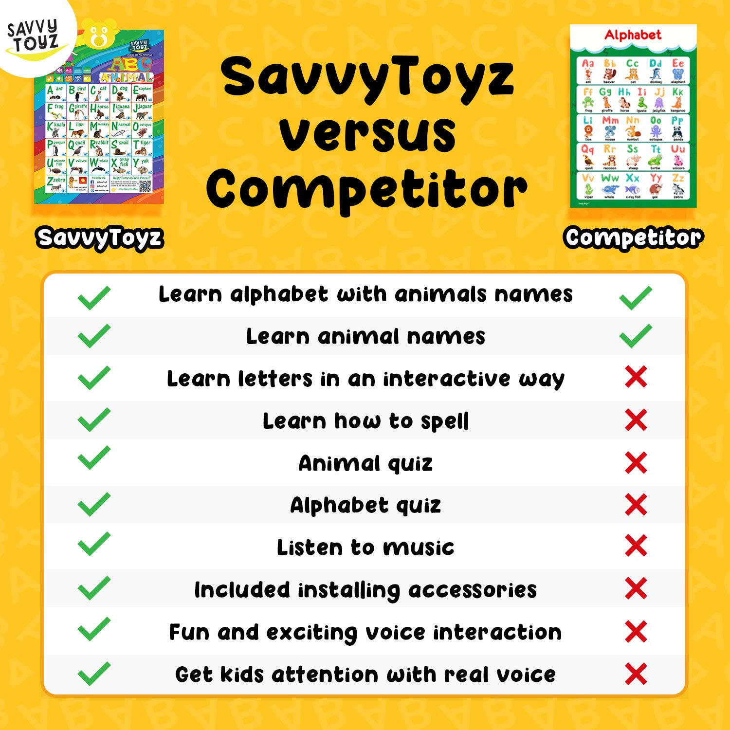 SavvyToyZ Educational Toys for 2-5 Year Olds - Help Your Toddler's Development and Education with Preschool Learning Toys - Fun Talking Interactive Poster for Entertainment and Learning Alphabet by SavvyToyZ (Image #3)