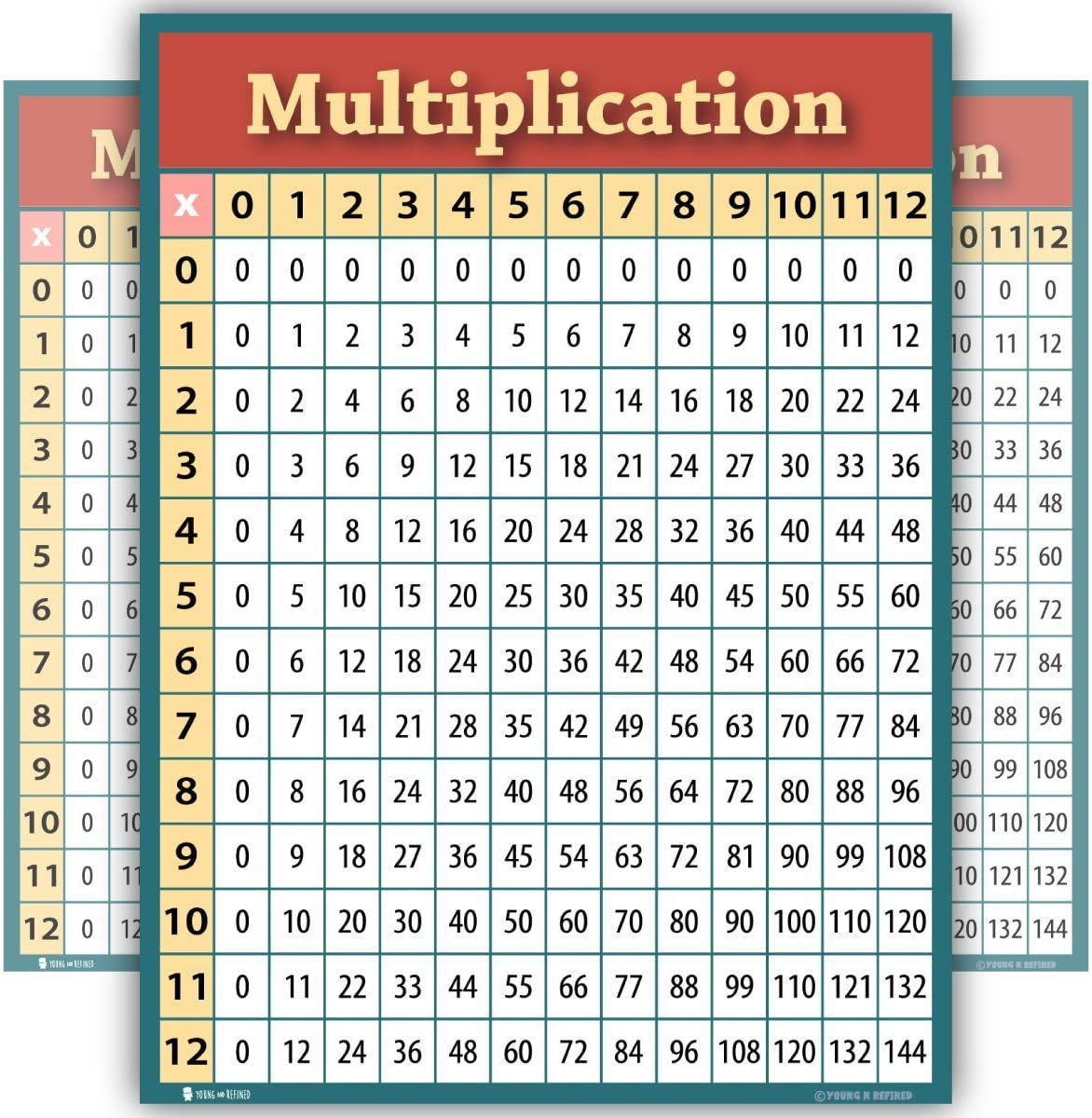 Amazon.com: Tabla de aprendizaje de multiplicación LAMINATED ...