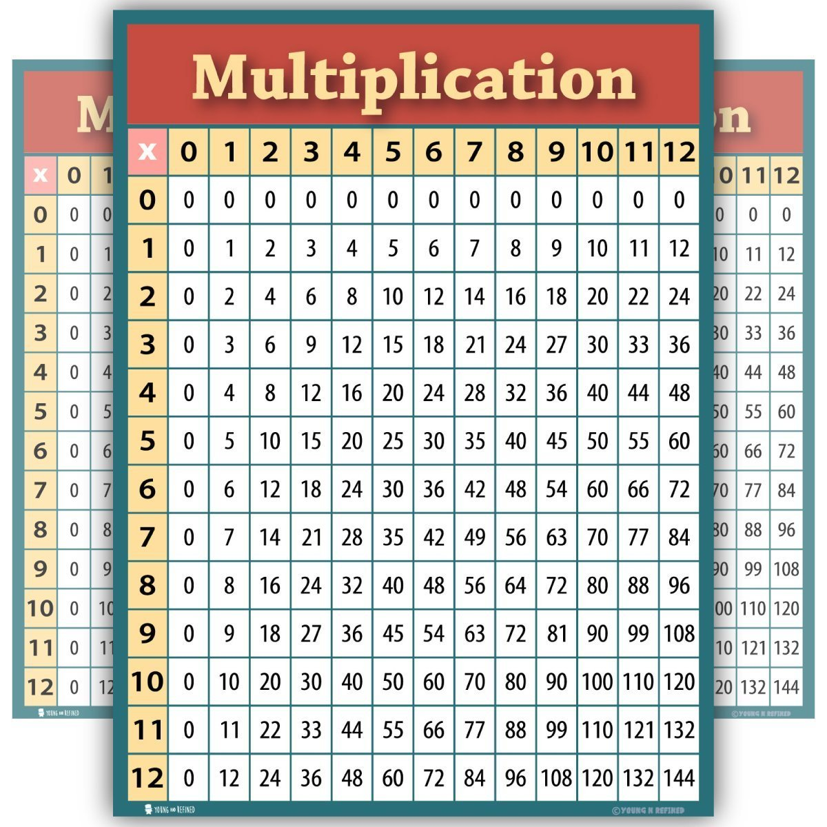 Learning Multiplication tables chart Large LAMINATED math poster for classroom clear teaching tool for schools educational (18x24) Young And Refined