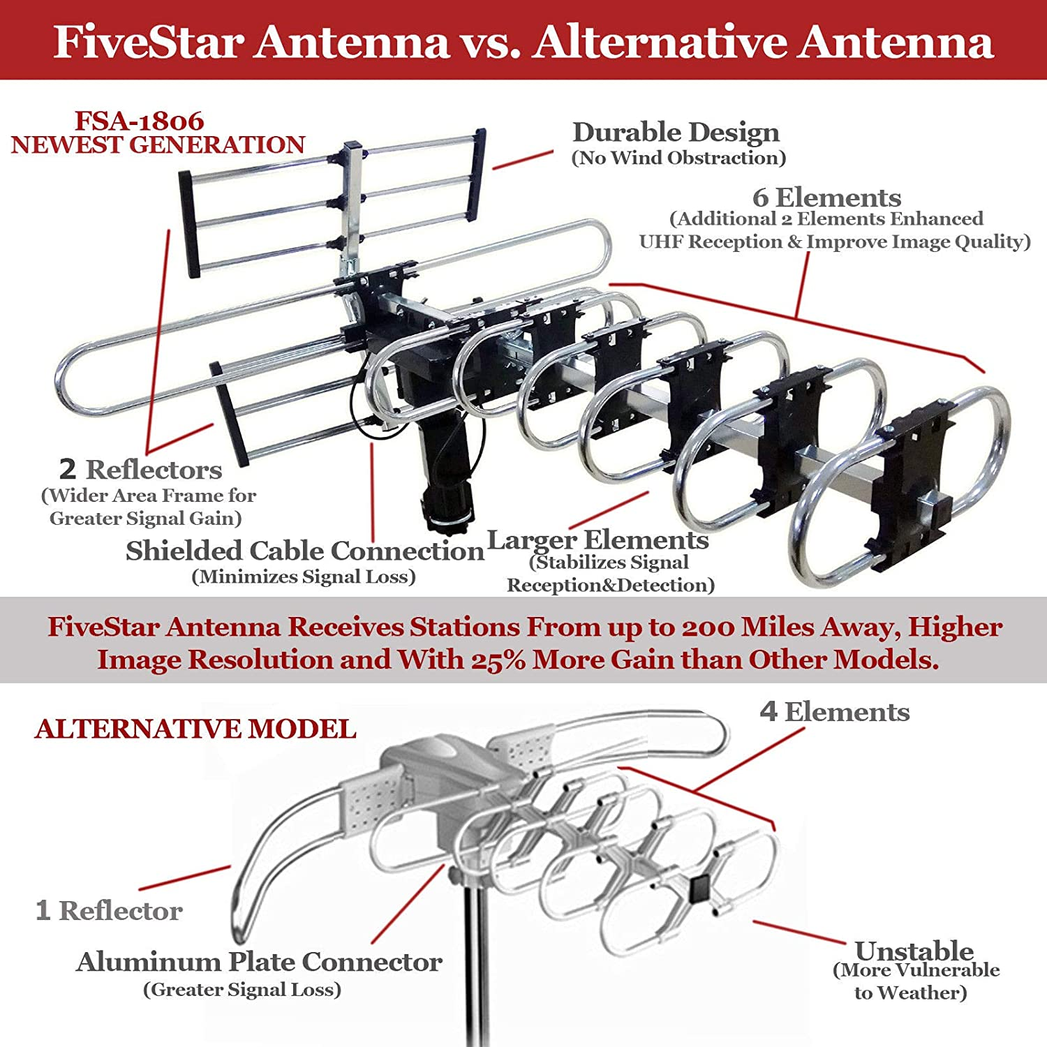 Fivestar Outdoor Hd Tv Antenna Strongest Up To 200 Miles Vhf Wiring Diagram Long Range With Motorized 360 Degree Rotation Uhf Fm Radio Infrared Remote