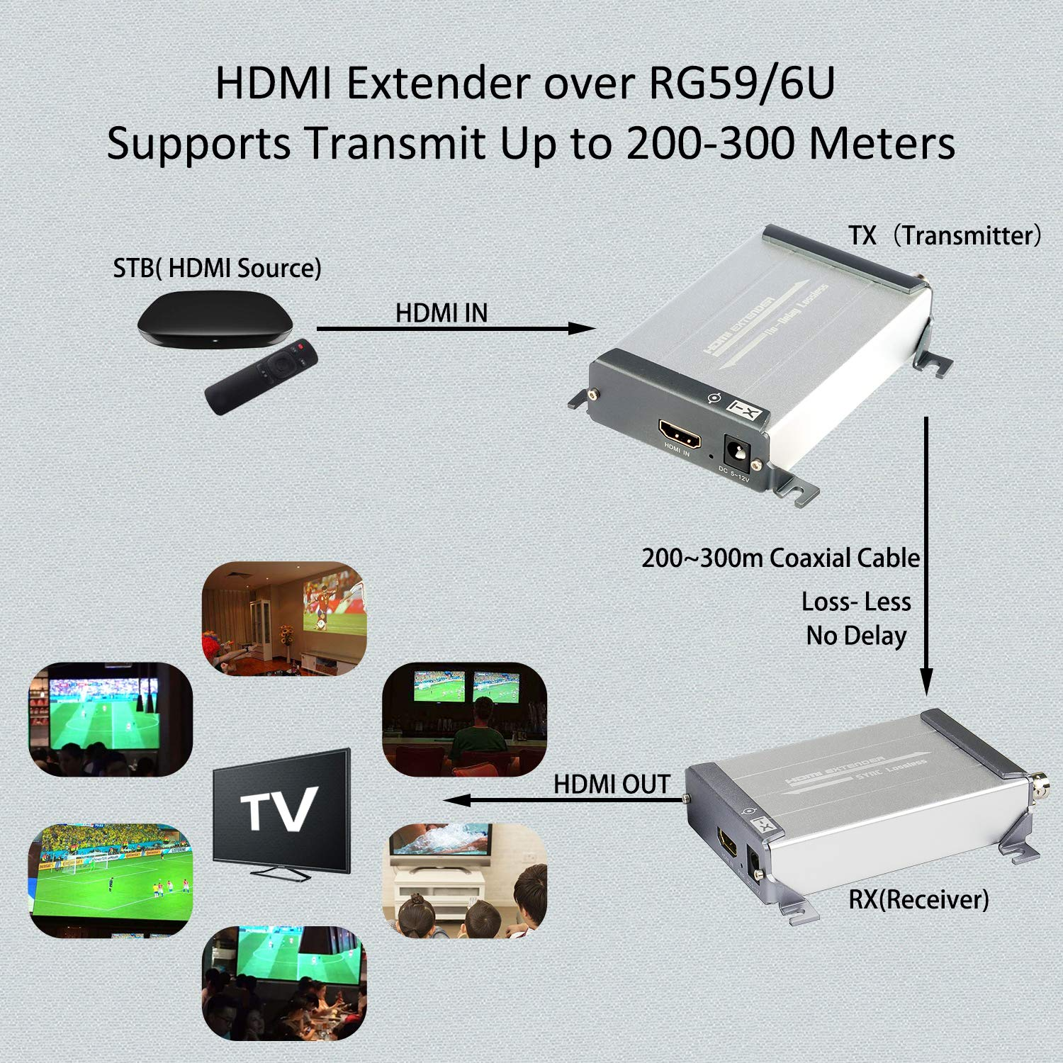 HDMI Over Coax Extender,Ansten HDMI Transmitter and Receiver Support 1080P Full HD HDMI Signal Lossless No Delay, 200m-300m/656FT-984FT HDMI Extender Via Coaxial Cable with BNC Port and F Connector by ANSTEN (Image #4)