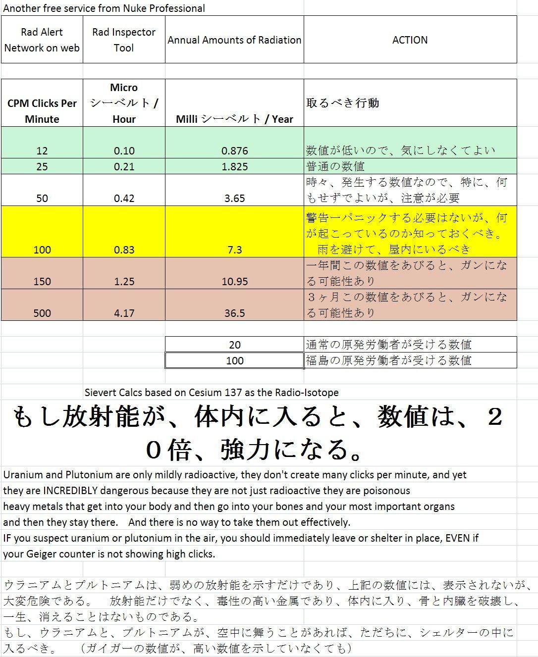 放射線量の表