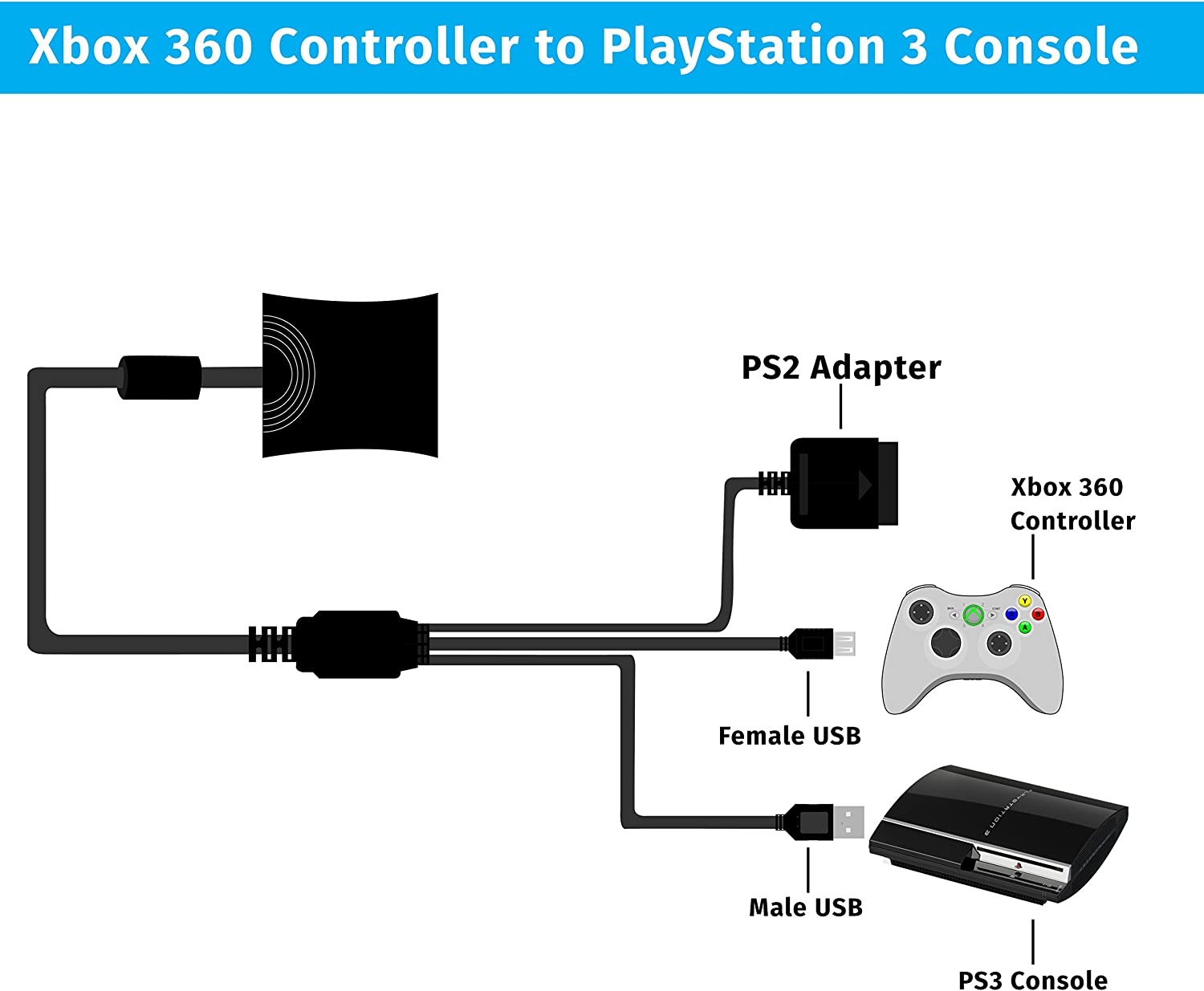 amazon com xbox 360 to playstation 2 3 controller adapter use xbox controller to usb connector amazon com xbox 360 to playstation 2 3 controller adapter use xbox 360 wired controllers on ps2 and ps3 and ps3 controllers on xbox 360 console video