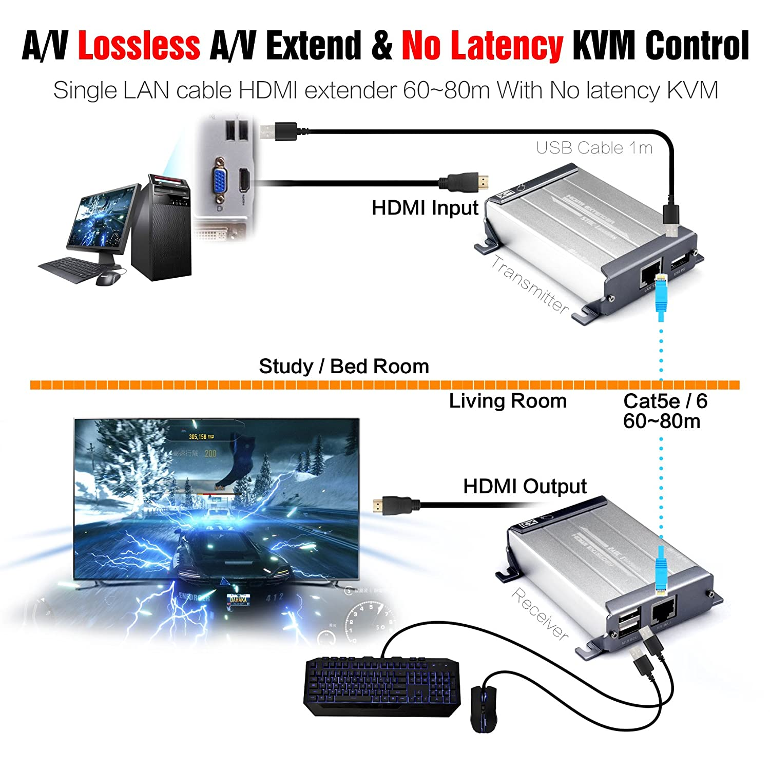 Mirabox Kvm Hdmi Usb Extender 262ft 80m Over Cat5 Wiring On Av Matrix Switches Audio Video Switch Cat5e Cat6 Cat6e Single Lan Cable Lossless No Delay For Dvrcomputerloptop Home