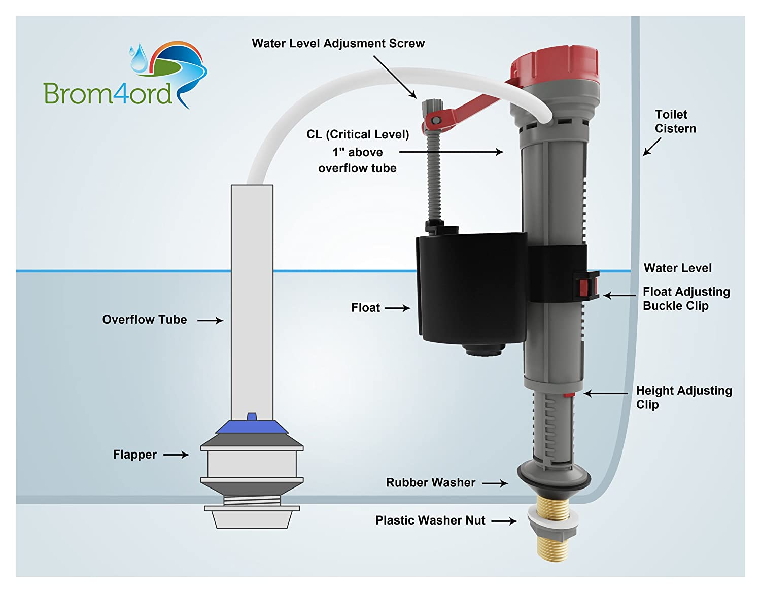 Float for toilet: device, adjustment, types and repair