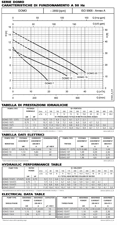 Lowara Pompe Submersibles Eaux Us/ées DOMO 10VXT//B Vortex 0,75kW 1,1Hp 3x400V