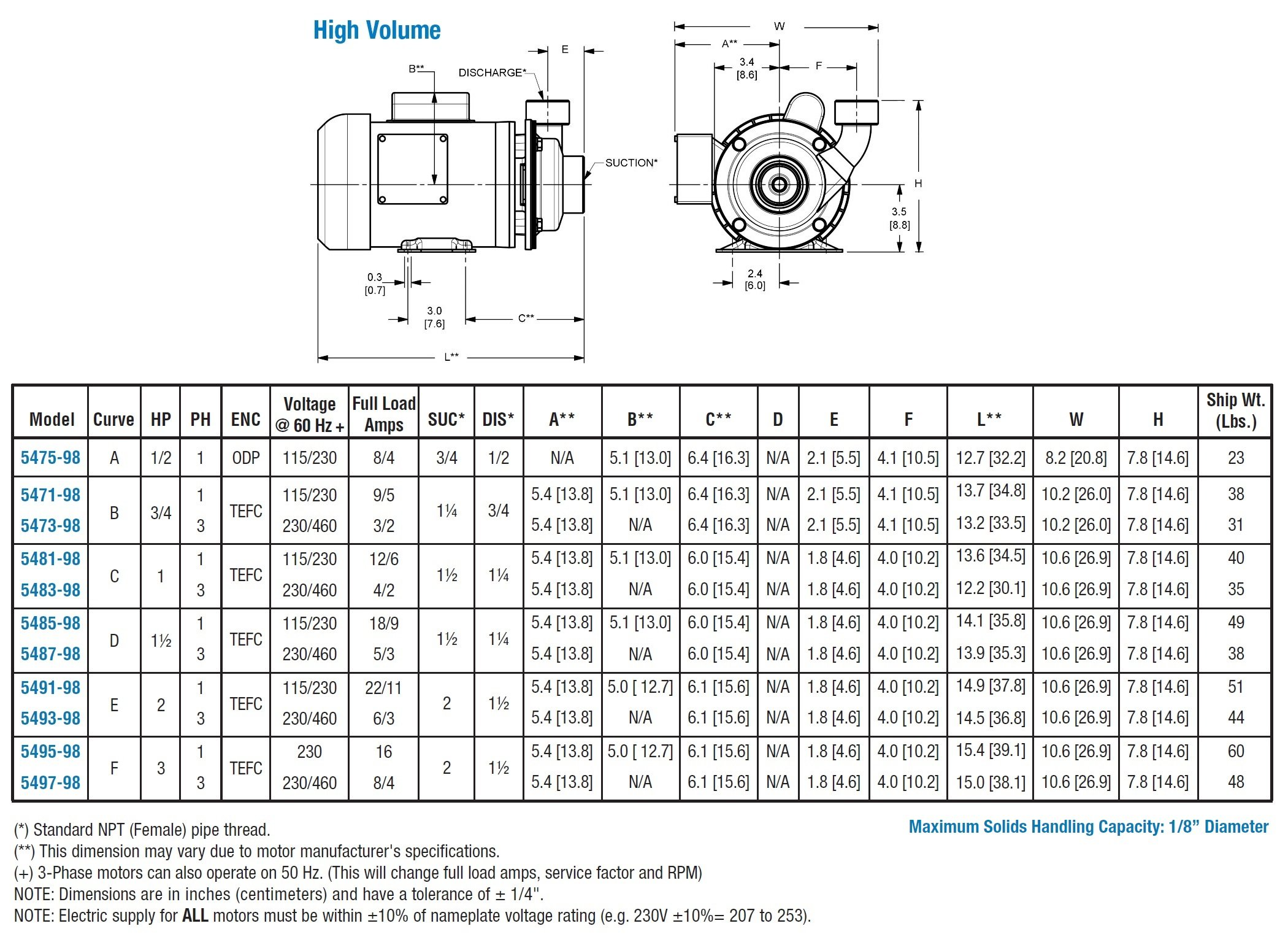 AMT Pump 5475-98 High Volume Straight Centrifugal Pump, Stainless Steel, 1/2 HP, 1 Phase, 115/230V, Curve A, 3/4'' NPT Female Suction, 1/2'' NPT Female Discharge Port