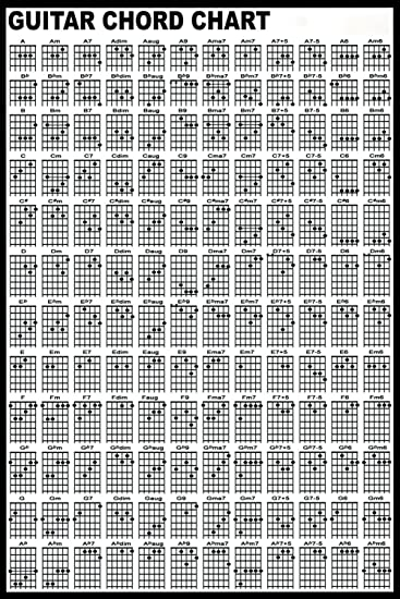 graphic about Guitar Chord Chart Printable referred to as guitar chord chart printable -