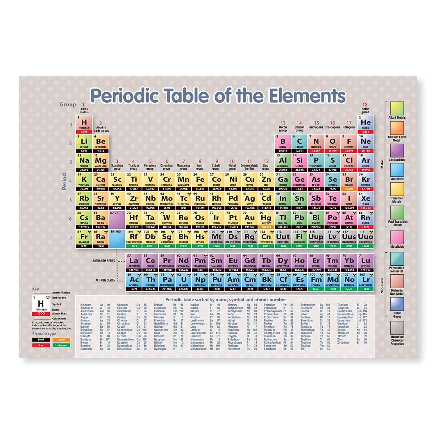 Periodic table chalcogens images periodic table images a3 laminated periodic table of the elements science educational a3 laminated periodic table of the elements gamestrikefo Images