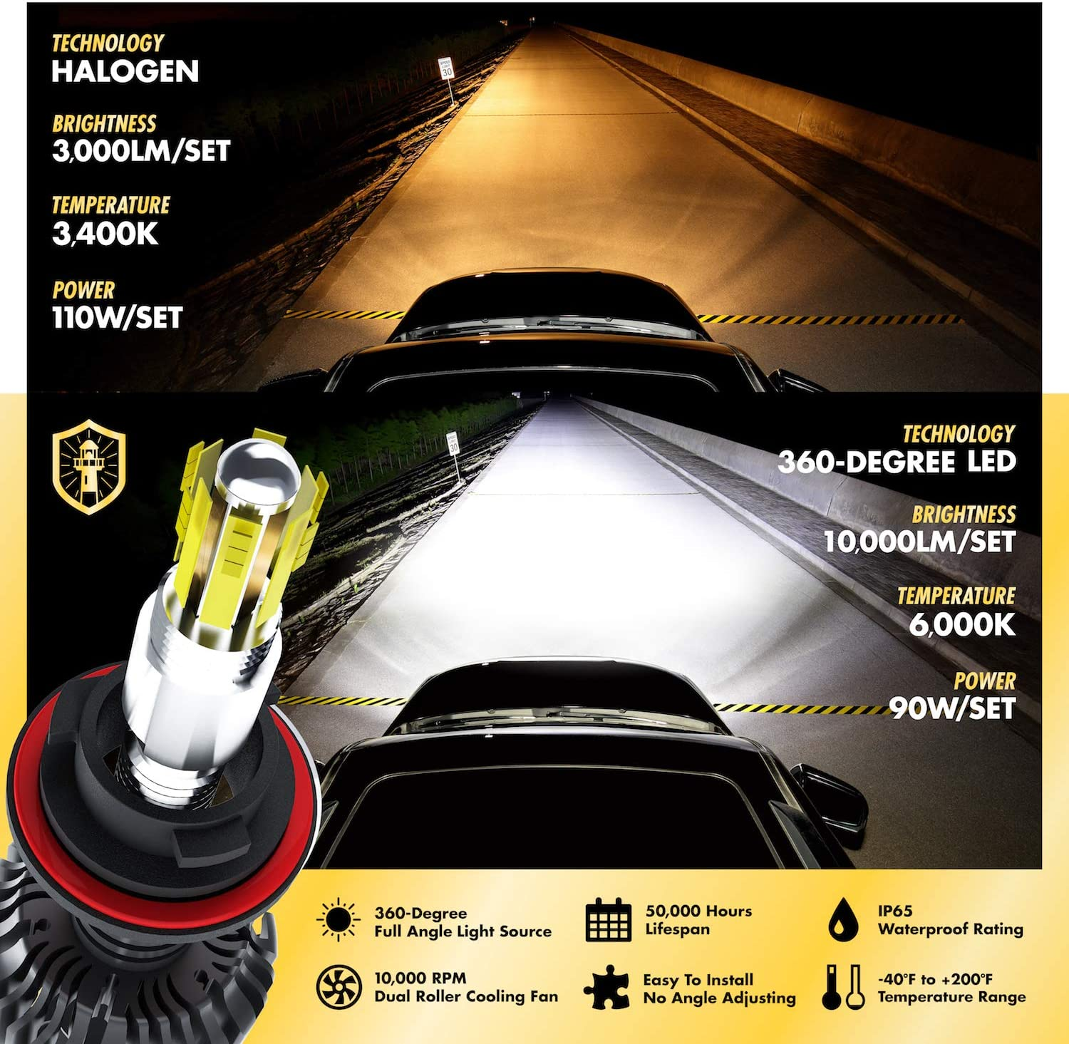 2 Yr Warranty Light Moses 360 Degree LED Headlight Bulbs Conversion Kit High Low Beam H7 6,000K Sky White 10,000LM with 50,000 Hour Lifespan