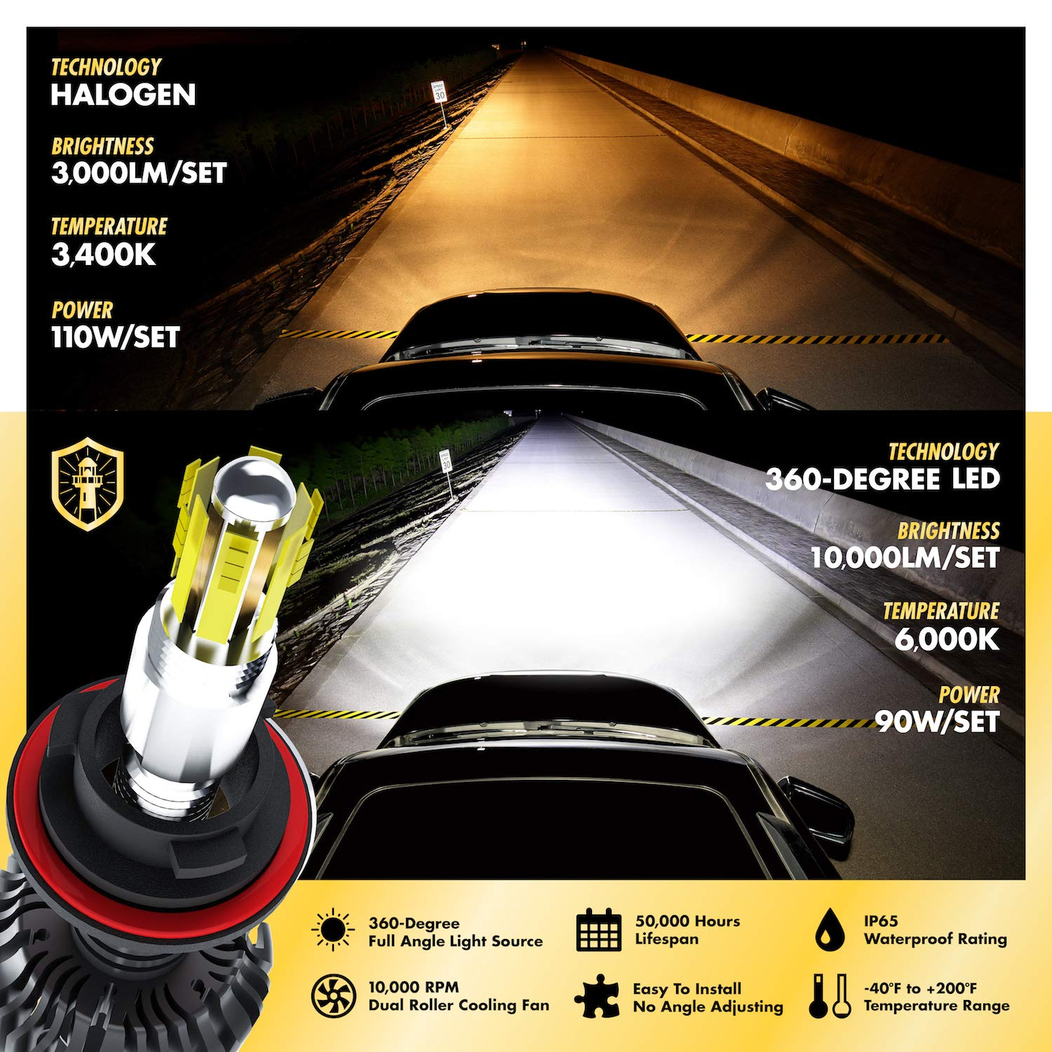 HB4 6,000K Sky White 10,000LM with 50,000 Hour Lifespan Light Moses 360 Degree LED Headlight Bulbs Conversion Kit High Low Beam 9006 2 Yr Warranty