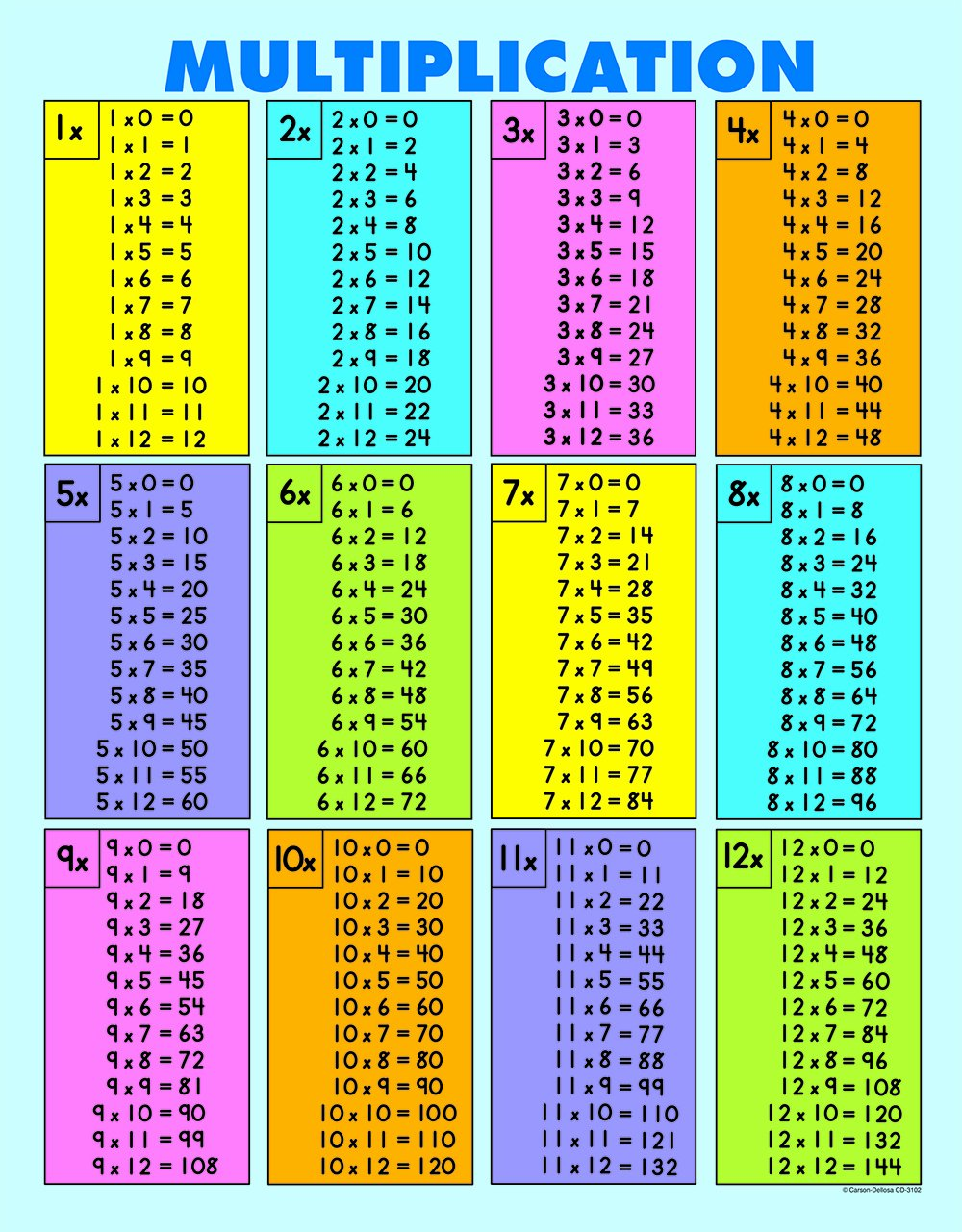 Carson dellosa multiplication tables all facts to 12 - Toute les table de multiplication de 1 a 100 ...