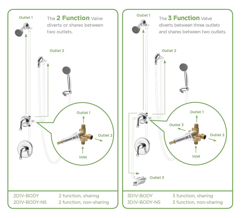 Symmons 2DIV Temptrol Dual Outlet Diverter Valve Body 2DIV-BODY