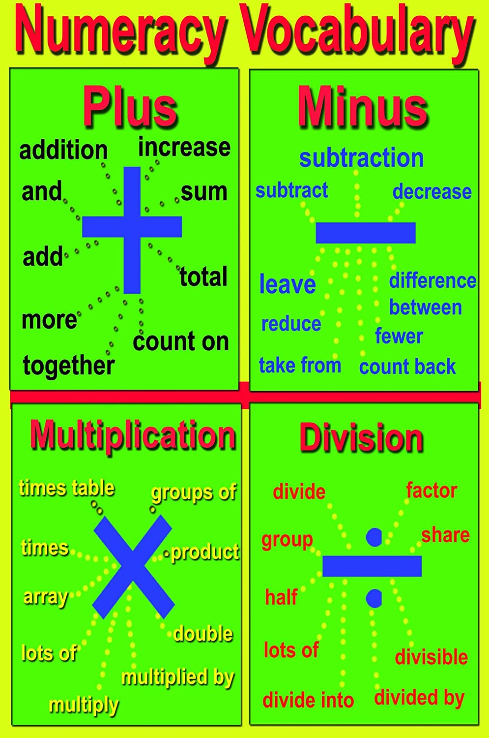 worksheet Addition Subtraction Multiplication Division laminated numeracy vocabulary educational poster chart explain addition subtraction division multiplication for children kid