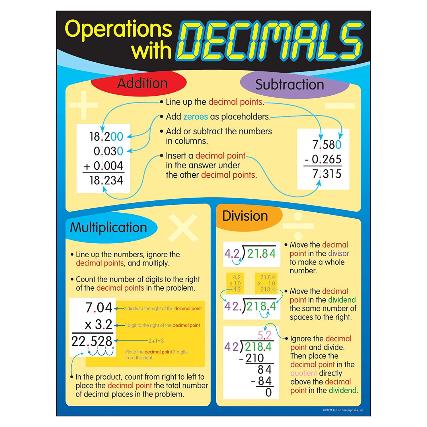 Trend Enterprises Inc. Operations with Decimals Learning Chart, 17