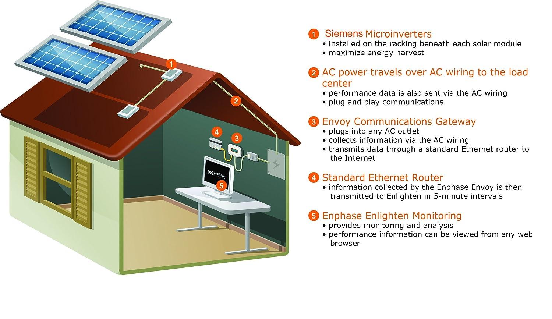 Amazoncom Siemens M215 MicroInverter M215602LLS22IG Kitchen