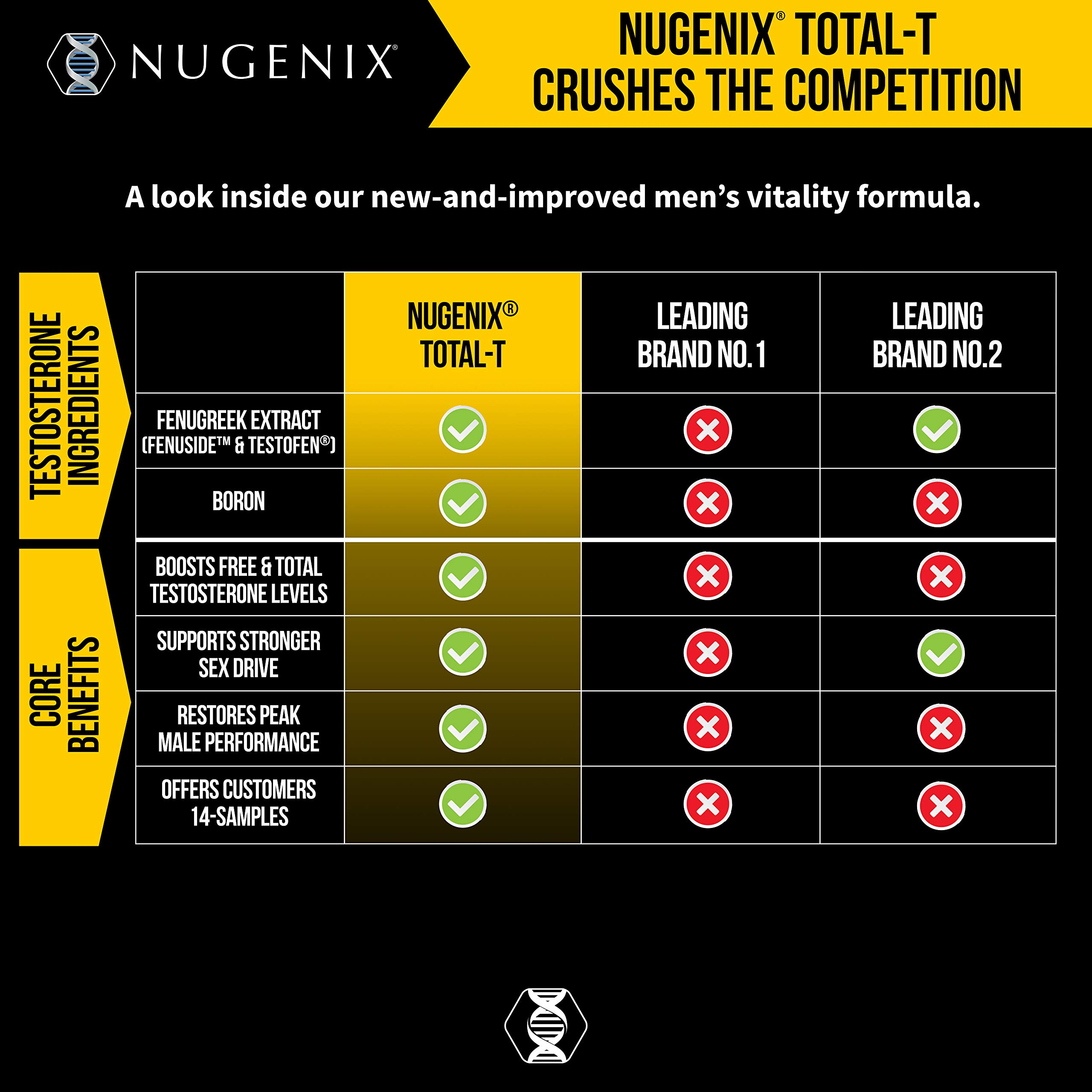 Nugenix Total-T: Men's Total Testosterone Boosting Formula. All New, High Potency, High Bioavailibility Testosterone Boosting Ingredients. Helps with Energy, Muscle, Libido, Stamina, and Drive by Nugenix (Image #6)