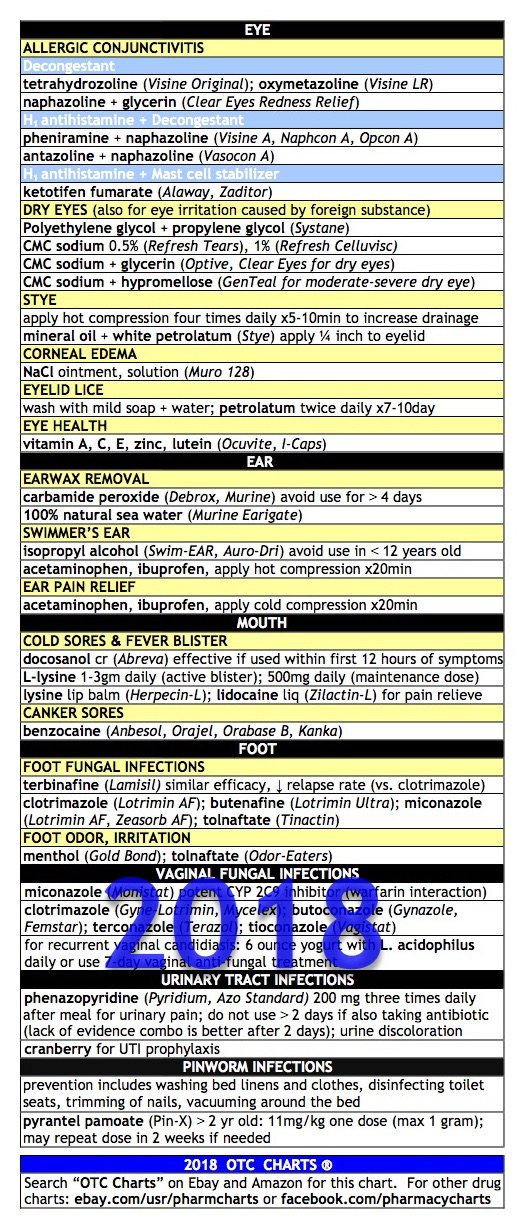 Read Online OTC Charts - Over the counter drugs, NAPLEX, CPJE (Laminated) ebook