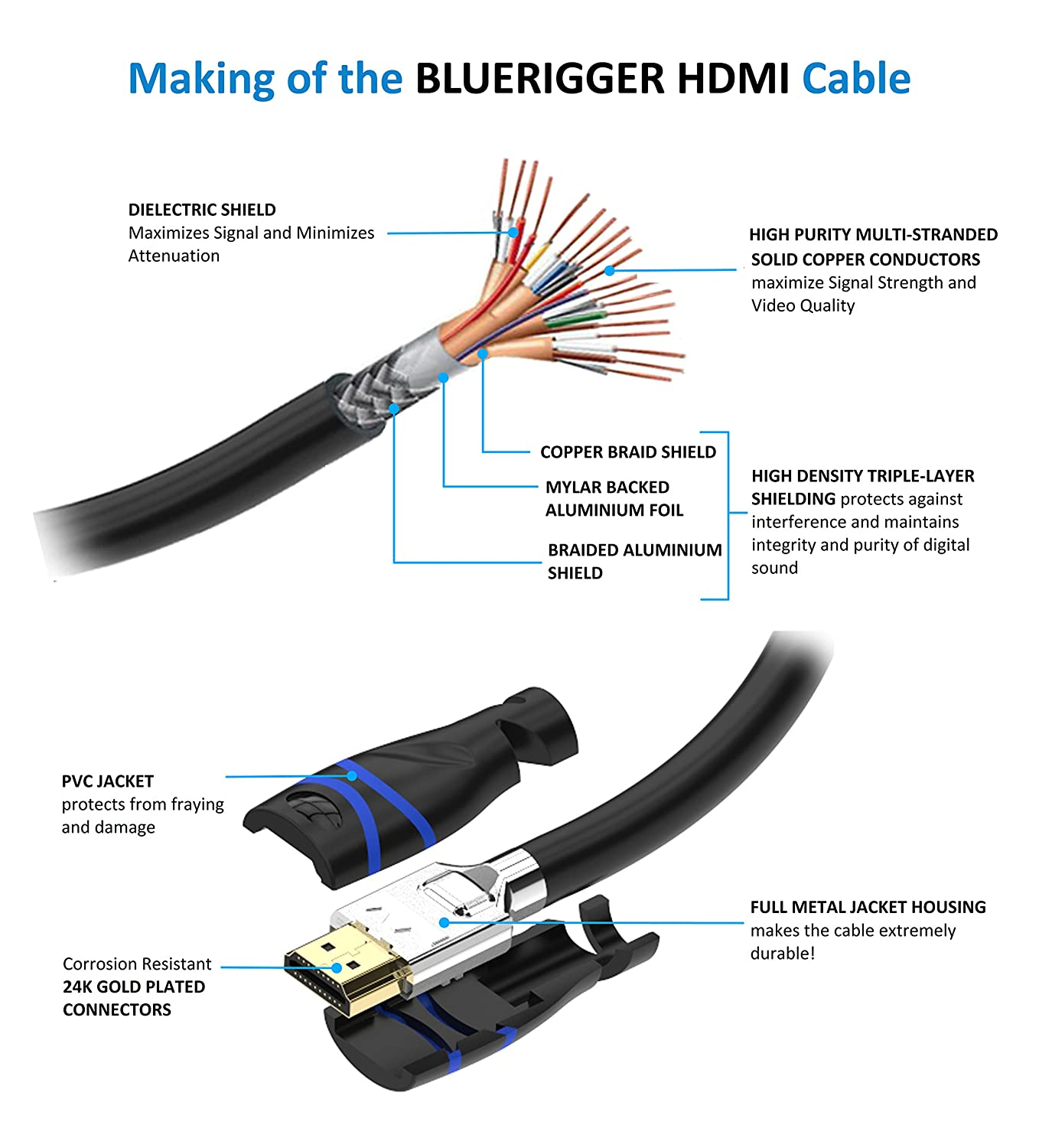 Amazon.com: BlueRigger In-Wall High Speed HDMI Cable - 50 Feet (15 M) - CL3  Rated - Supports [email protected], Ultra HD, 3D, 1080p, Ethernet and Audio Return  (Latest ...