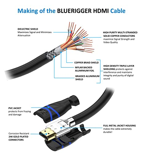 Amazon.com: BlueRigger In-Wall High Speed HDMI Cable - 50 Feet (15 ...
