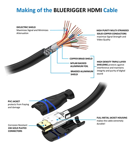 amazon com bluerigger in wall high speed hdmi 2 0 cable 15 feet rh amazon com HDMI Cable Pinout Diagram HDMI Component Cable Wiring Diagram