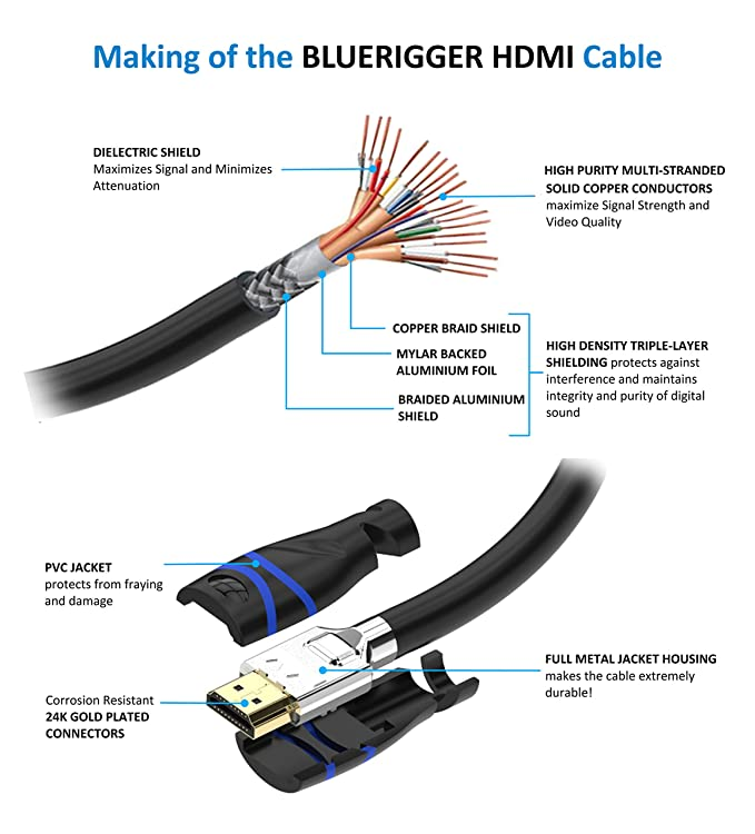 Excellent Amazon Com Bluerigger Rugged High Speed Hdmi Cable 25 Feet 7 5 M Wiring Database Aboleterrageneticorg