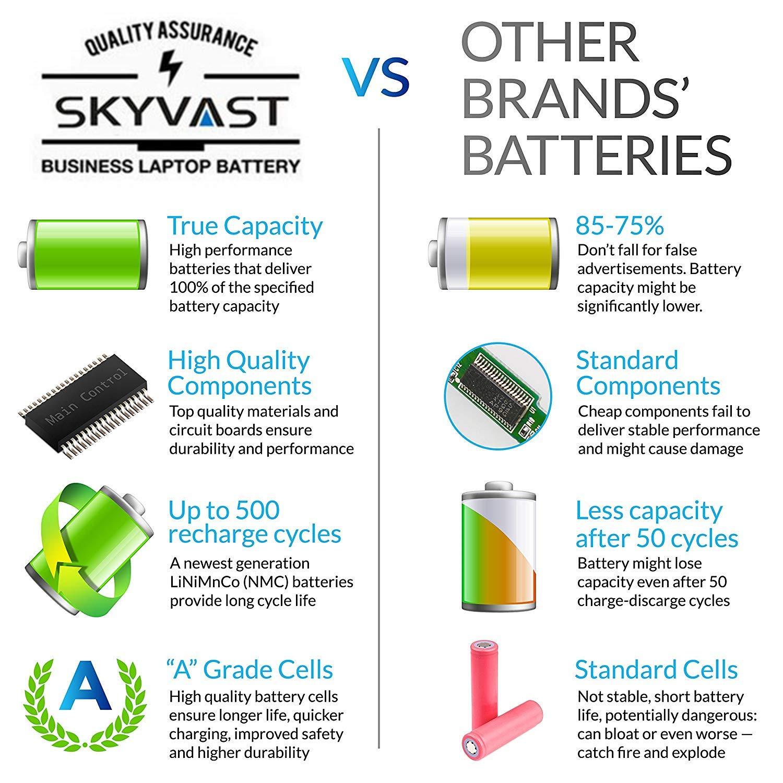 Amazon.com: Skyvast M5Y0X New Laptop Battery for Dell Latitude E6420 E6520 E6530 E5420 E5520 2P2MJ T54FJ M5Y0X PRV1Y: Computers & Accessories