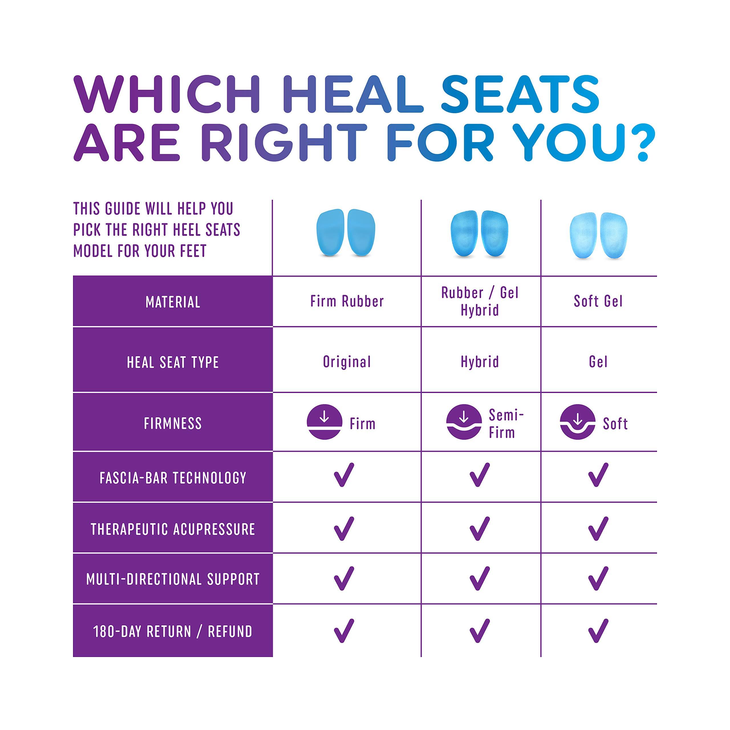 Heel That Pain GEL Heel Seats Foot Orthotic Inserts - Heel Cups Cushions Insoles for Plantar Fasciitis, Heel Spurs, and Heel Pain, Medium (Women's 6.5-10, Men's 5-8) by Heel That Pain (Image #4)