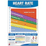 Fitness Heart Rate Chart/Poster: Fitness Heart Rate Poster, Training Zone Chart, Workout Zone, Maximum Heart Rate Poster, Tra