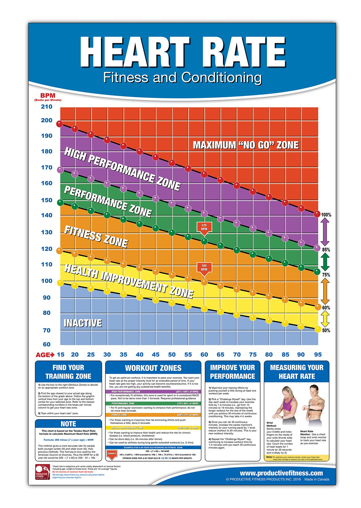 Fitness Heart Rate Chartposter Fitness Heart Rate Poster Training