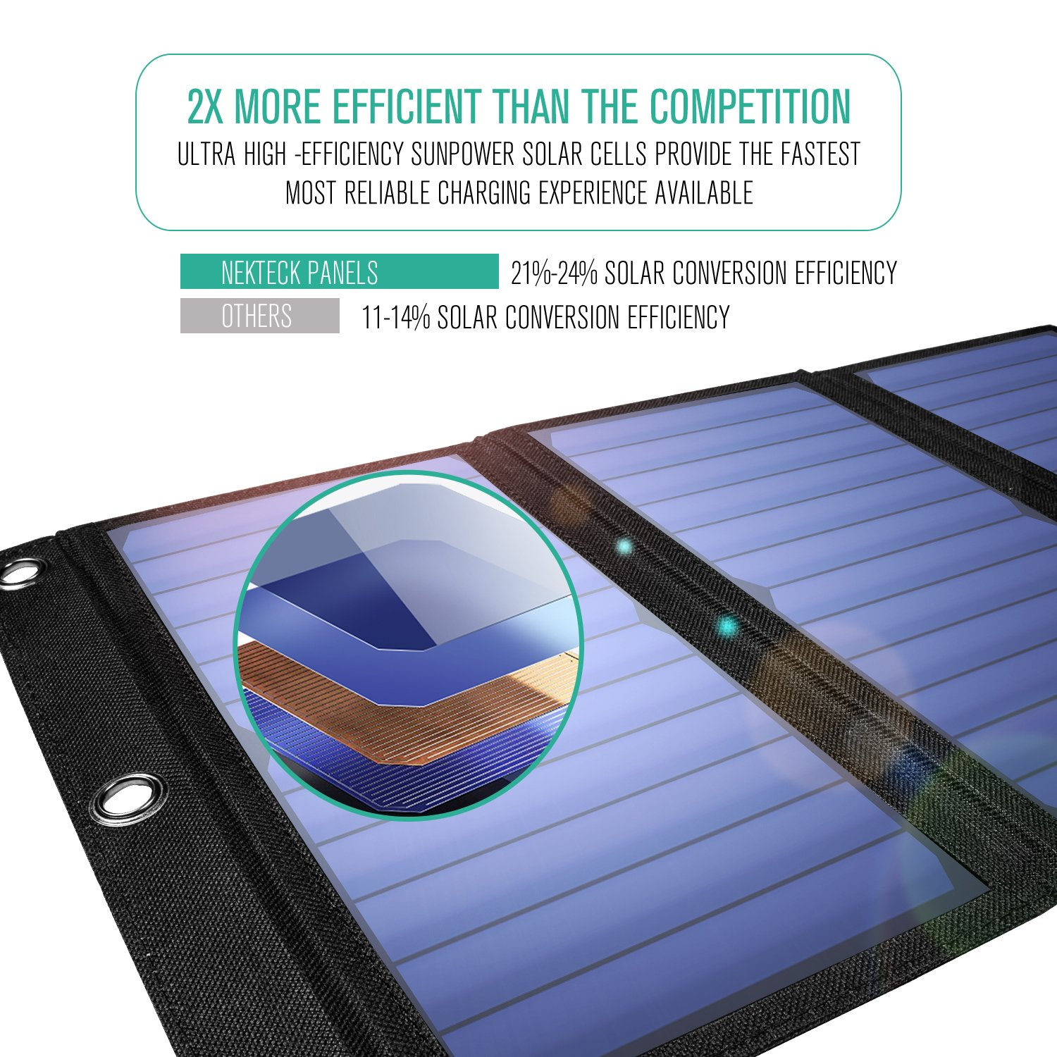 Nekteck 21W Solar Charger with 2-Port USB Charger Build with High Efficiency Solar Panel Cell for iPhone 6s / 6 / Plus, SE, iPad, Galaxy S6/S7/ Edge/Plus, Nexus 5X/6P, Any USB Devices, and More by Nekteck (Image #2)