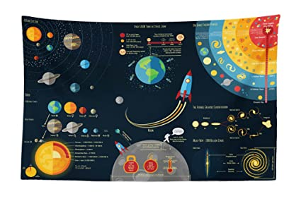 41e187f20413 Lunarable Galaxy Tapestry, Composition of Universe Infographics as Solar  System Planets Sun and Moon Big Bang, Fabric Wall Hanging Decor for Bedroom  ...