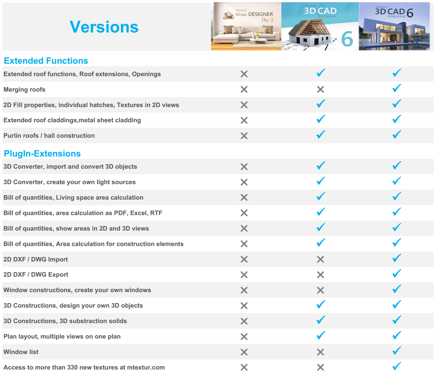 amazon com ashampoo 3d cad professional 6 download software
