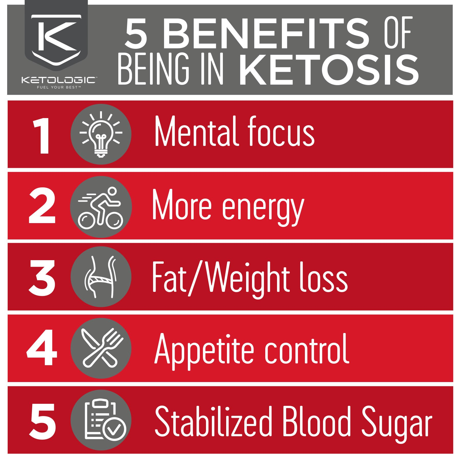 KetoLogic BHB,  Patriot Pop | Ketone Supplement, Suppresses Appetite, Increases Energy, Low Carb, Electrolytes, Beta-Hydroxybutyrate Salts | 60 Servings by Ketologic (Image #3)
