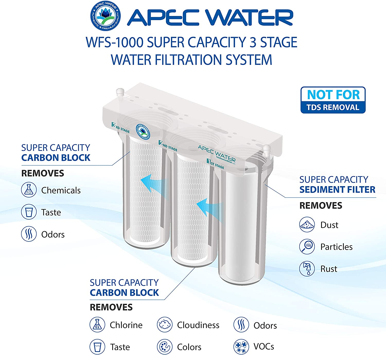APEC WFS-1000 3 Stage Under-Sink Water Filter 3 Stages