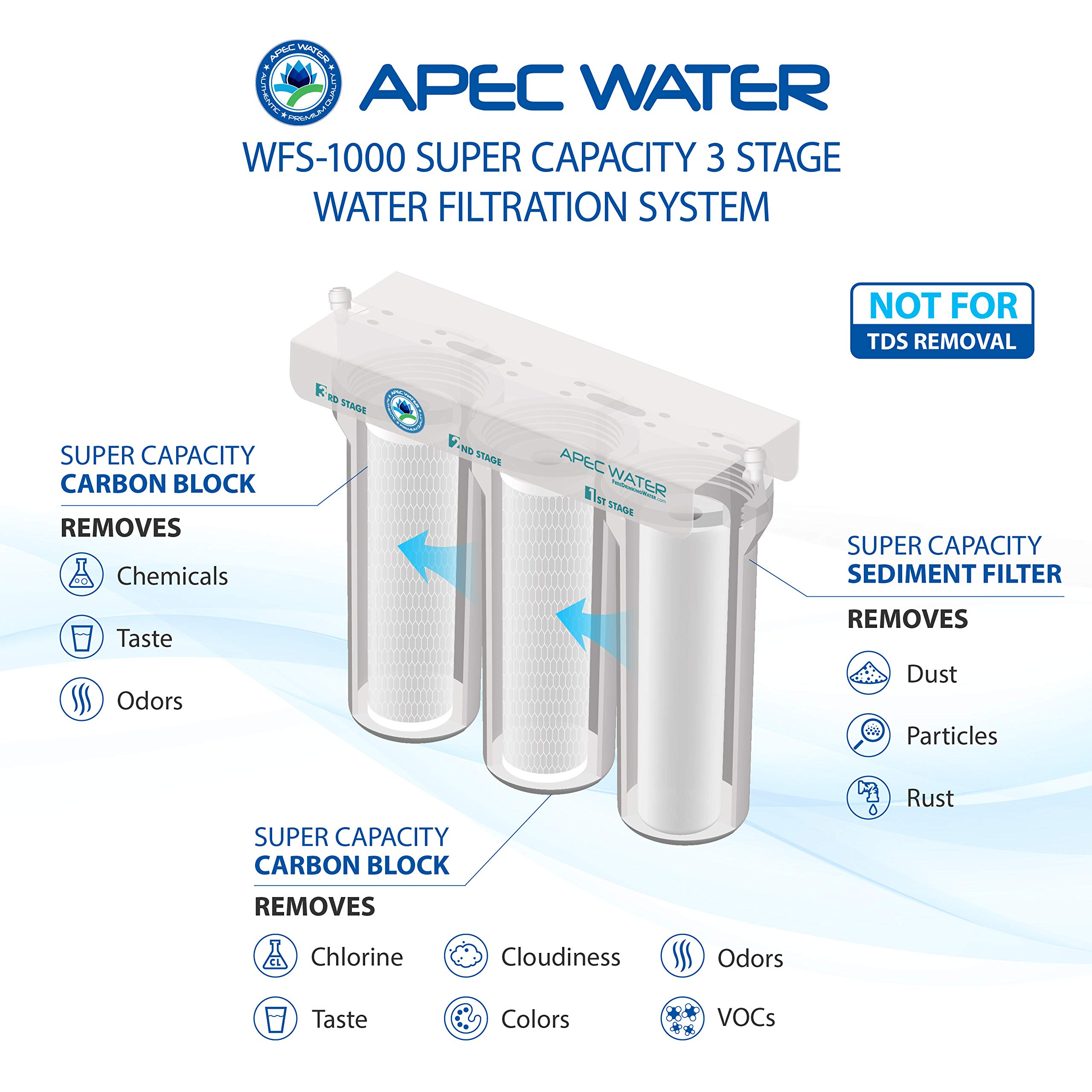 Super Capacity Premium Quality 3 Stage Under-Sink Water Filter System