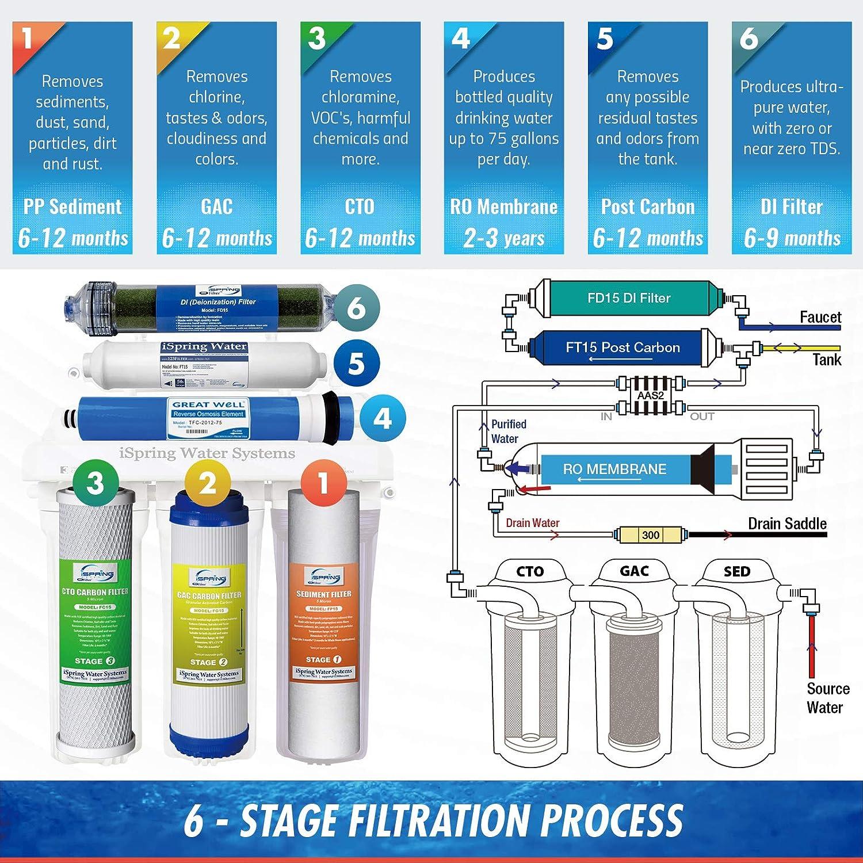 iSpring RCC7D Reverse Osmosis System
