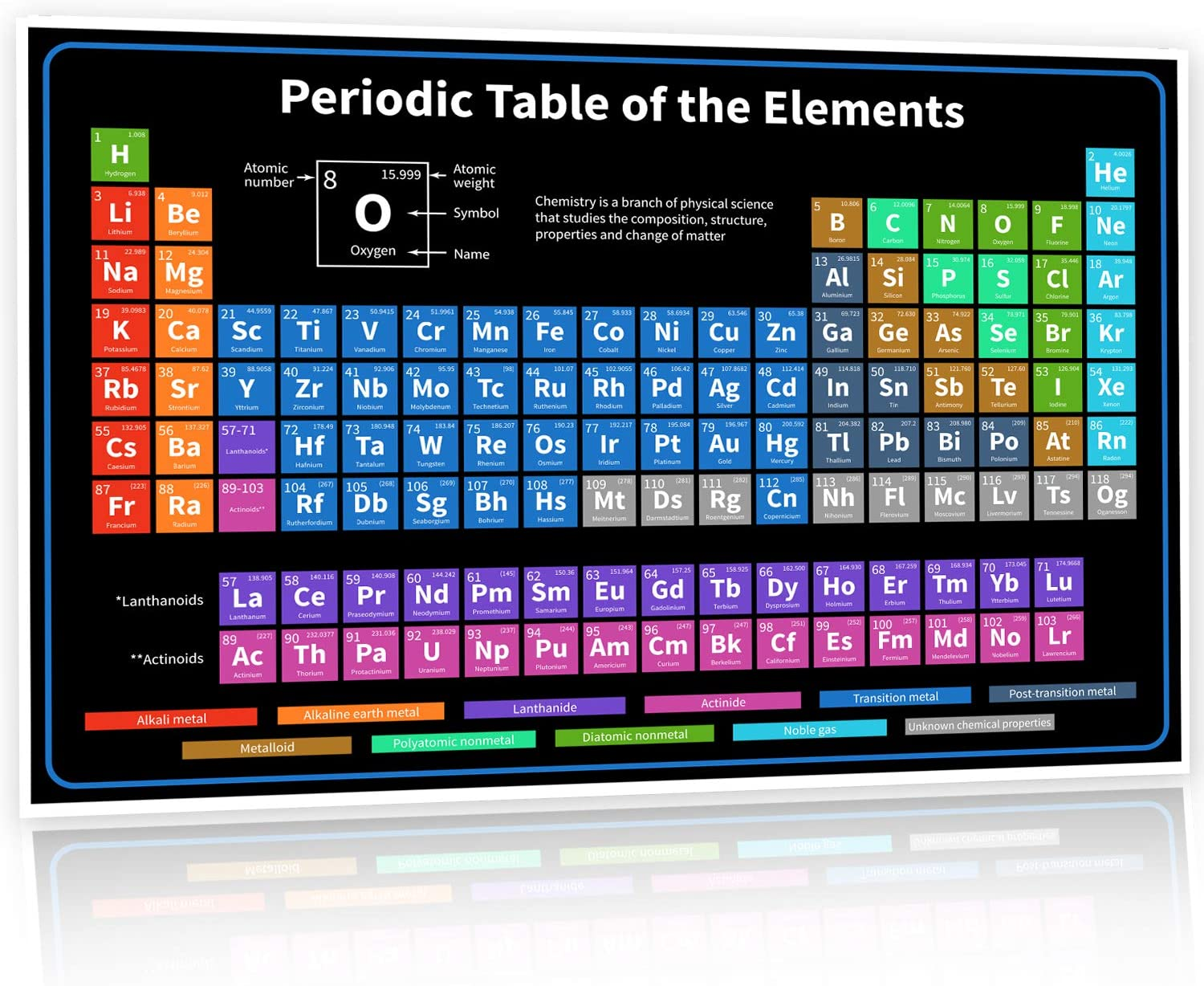 2020 The Periodic Table of Elements Poster - 24