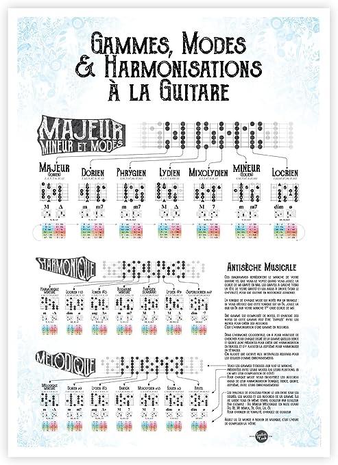 Romain Morlot Póster: Gammes, Modos & harmonisations a la Guitarra ...