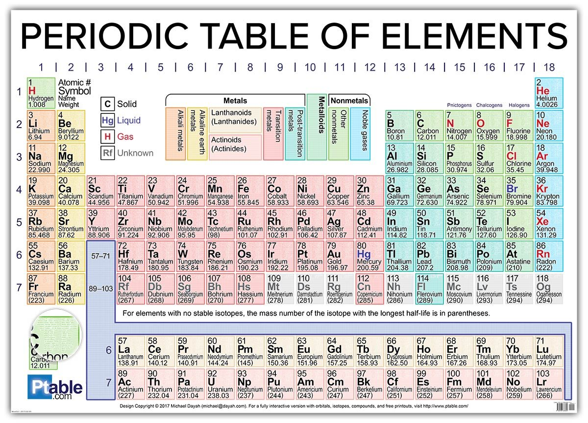 Periodic table of elements 2017 version for 118 periodic table