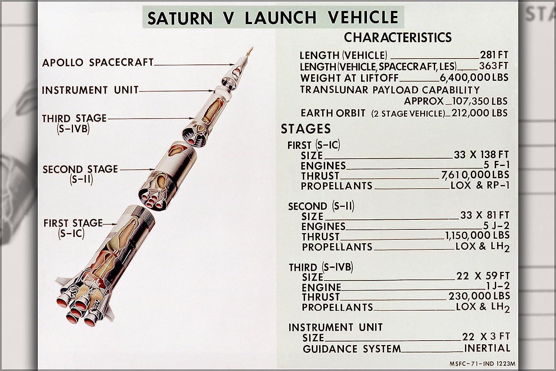 24x36 Poster Diagram Of Saturn V Rocket Prints 350 Engine Posters