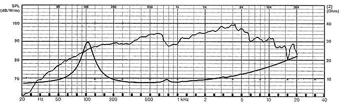 Visaton Vs Bg17 Lautsprecher Schwarz Tv Monitor Lautsprecher 80 20000 Hz 165 X 165 X 61 5 Mm Mb 156 3 Audio Hifi