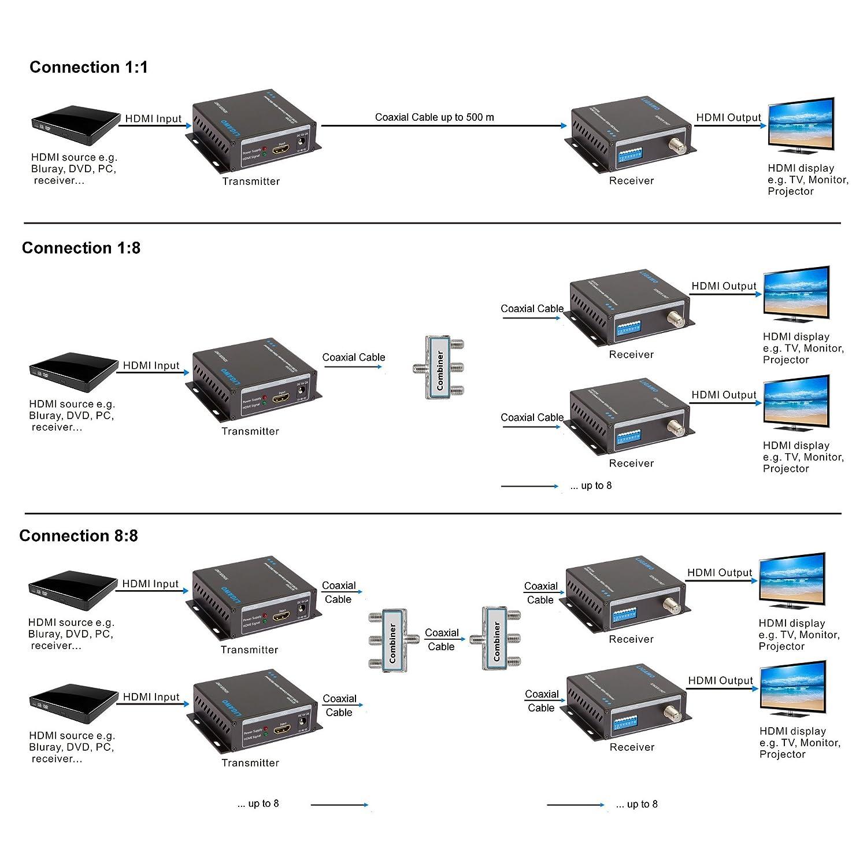 Ligawo 6518749 extensión de HDMI de 500 m de Cable coaxial: Amazon.es: Electrónica