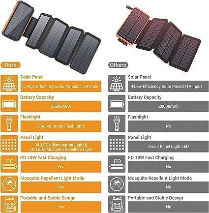 Sendowtek Cargador Solar Móvil 26800mAh Power Bank 4 Paneles Solares Cargador Plegables Batería Externa Banco de Energía Portátil 2 Puertos USB LED Linterna para Camping, Viajes, Emergencia: Amazon.es: Electrónica