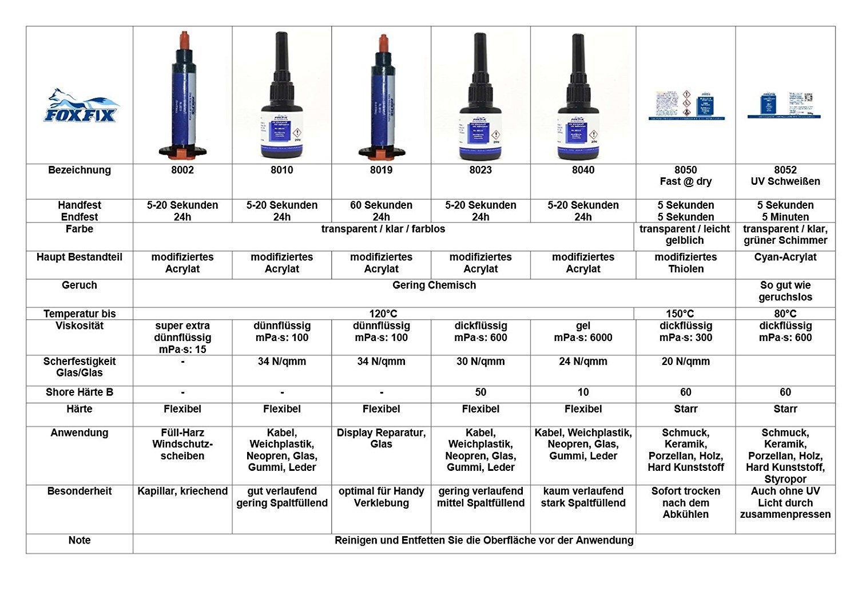 Hotpoint-Ariston el pegamento UV de cristal de 10 g con cristal ...