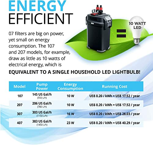 Fluval performance canister filter energy efficiency