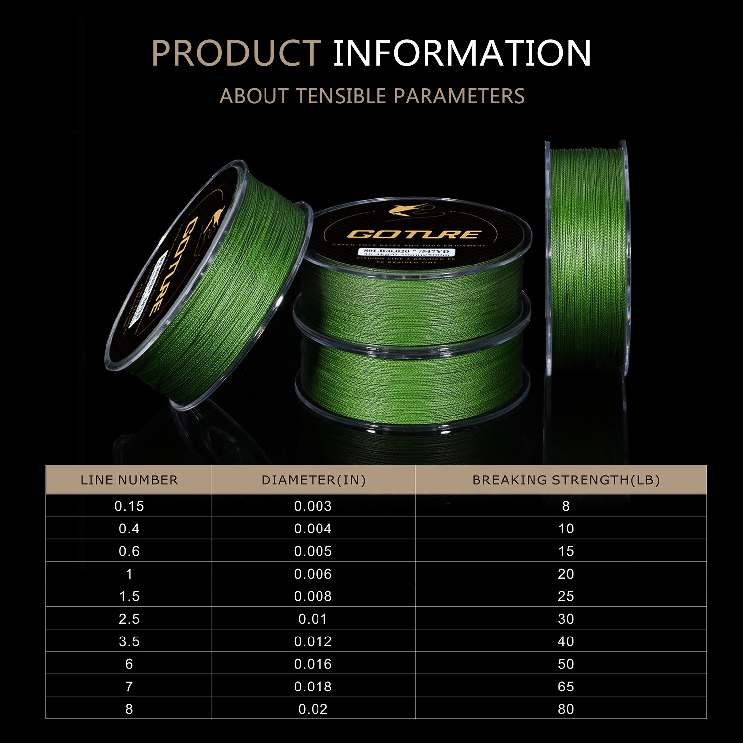 Goture 8-80LB Superpower Braided Fishing Line-Zero Stretch and High Tension Advanced Multifilamentline for Saltwater and Freshwater - Army Green, Blue, Blackish Green, Grey, Yellow- 2017 New by Goture (Image #6)
